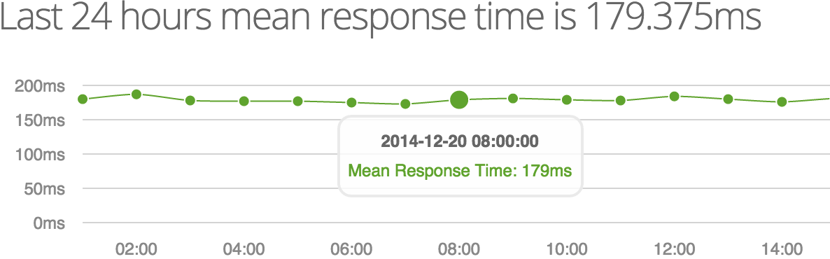 WatchSumo Response Time Graph